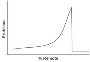 Remote Worker, Distributed Team | Digital-News on Scoop.it today | Scoop.it