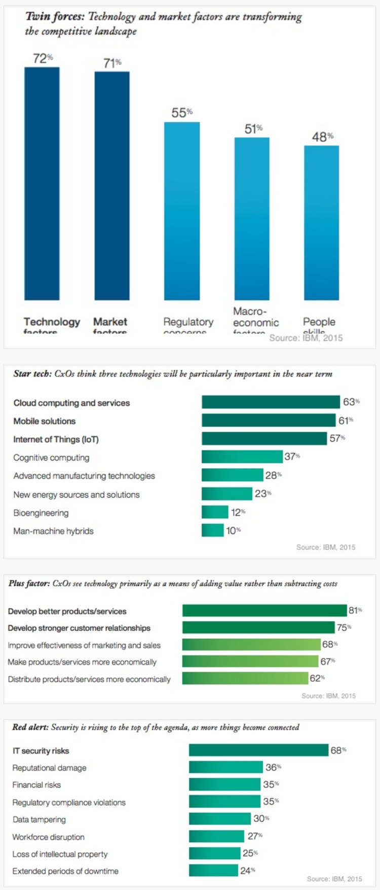 How Executives Feel About Tech: Top Opportunities and Fears - Profs | The Marketing Technology Alert | Scoop.it