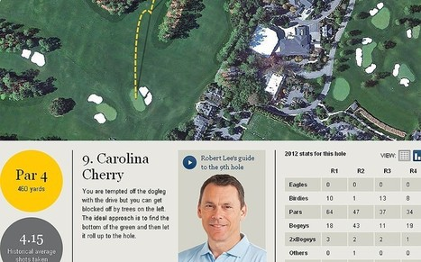 Masters 2014: Augusta course guide - Telegraph.co.uk | Golf Infographics | Scoop.it