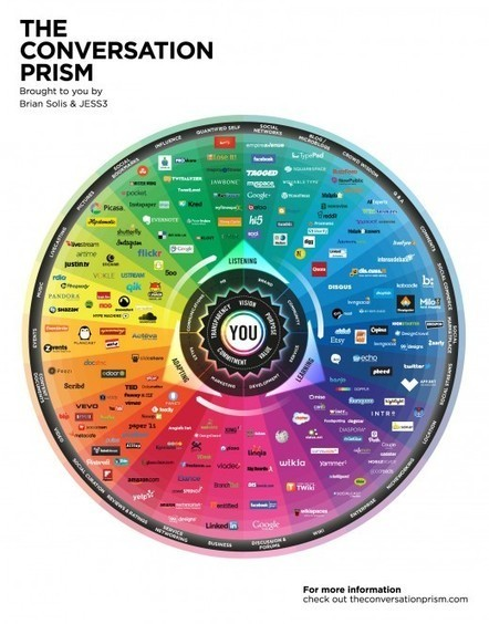 Reorganizing the social media landscape with the updated Conversation Prism | Emerging Learning Technologies | Scoop.it
