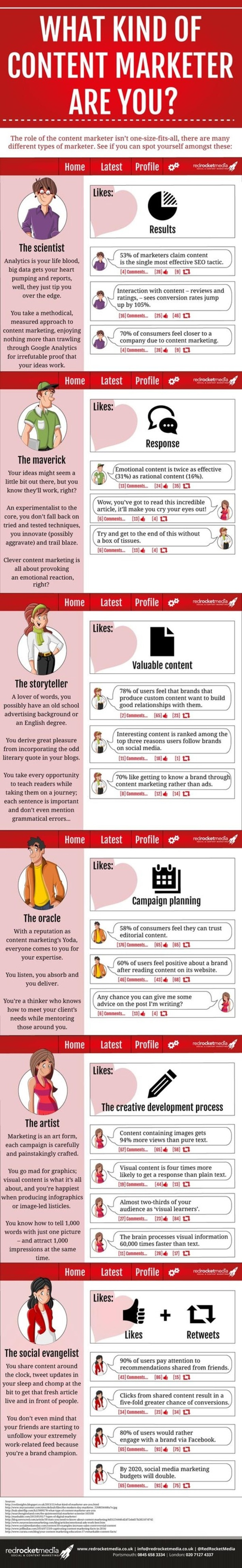 What kind of content marketer are you? [Infographic] | Brand Storytelling | Scoop.it