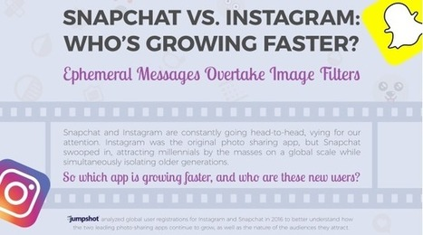 Snapchat vs Instagram: Who's Growing Faster [Infographic] | Integrated Brand Communications | Scoop.it