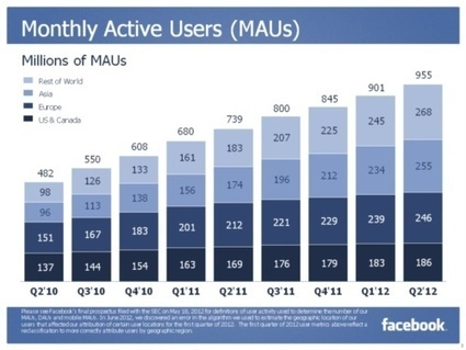 Where are Facebook's mobile-only users coming from? Probably not iPhones | Around facebook. | Scoop.it