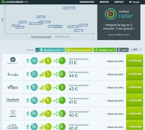Cloudwatt arrive dans le comparateur CloudScreener | Just Cloud IT. | Scoop.it