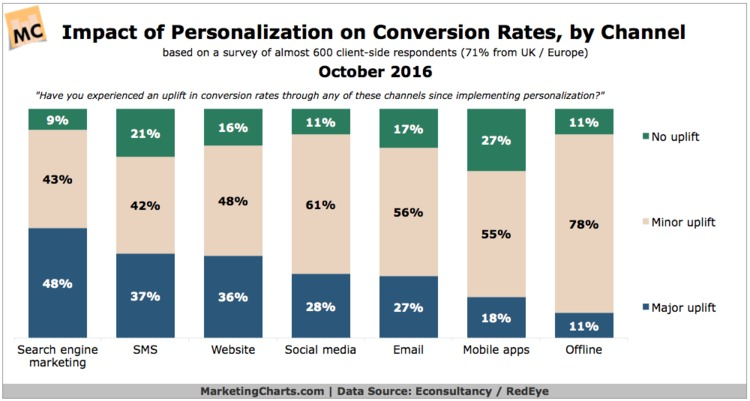 Half of Marketers Say Personalization Provides Major Uplift to Search Marketing Conversions - MarketingCharts | The MarTech Digest | Scoop.it
