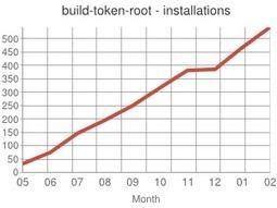 Build Token Root Plugin - Jenkins - Jenkins Wiki   Datatråden   Scoop.it