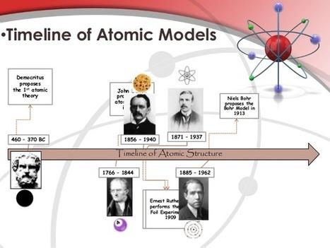 Aprenent química de forma visual: Models atòmics - ProfesDeCiències | Recull de recursos TiC de Ciències de la Naturalesa | Scoop.it