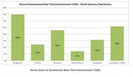 You Spend a Lot of Time With Your Mobile Device at Home — Even More if It's an iPad   Is the iPad a revolution?   Scoop.it