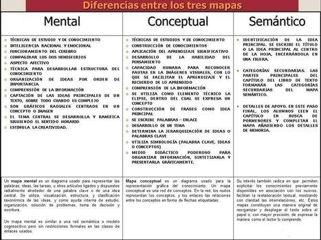 Mapa Mental, Conceptual y Semántico – Confrontando Características   Infografía   Estrategias de Aprendizaje   Scoop.it