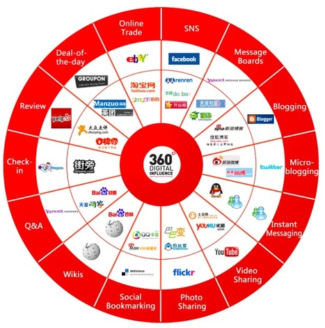 360 degrees of social media influence | Marketing Conversation | Social Media Focus | Scoop.it