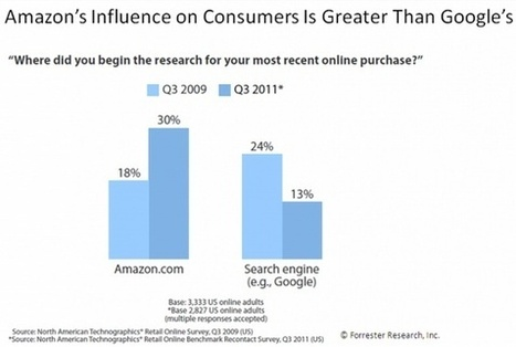 Content Curation Giants: Google Versus Amazon | Content Curation Tools For Brands | Scoop.it