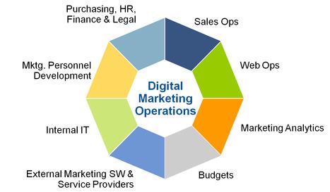 How Often Should You Revise Digital Marketing Role Descriptions? - Gartner | #TheMarketingAutomationAlert | Digital Marketing | Scoop.it