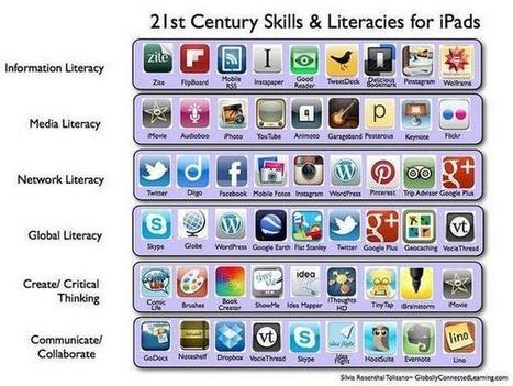 Twitter / MrsAMcCrory: This is great: 21st Century ... | Edtech PK-12 | Scoop.it