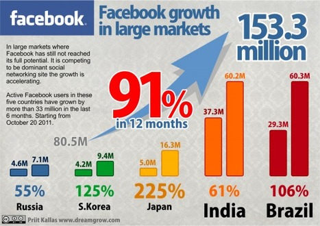 Social Media Trends 2013: 1.5 Billion People Using Facebook | Best Infographics of all time | Scoop.it