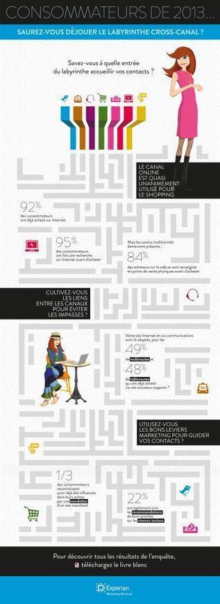 ROPO: Les chiffres clef du comportement ROPO selon Experian | Consommateurs, vendeurs, managers : il est l'heure! | Scoop.it