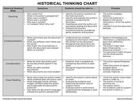 Thinking like a historian in the elementary classroom | Elementary Social Studies | Scoop.it
