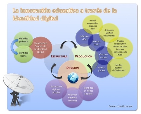 Identidad digital e innovación en los centros educativos.- | Tecno_educativa | Scoop.it