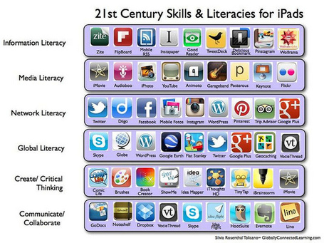 21st Century Skills & Literacies for the iPad | Literacy Using Web 2.0 | Scoop.it
