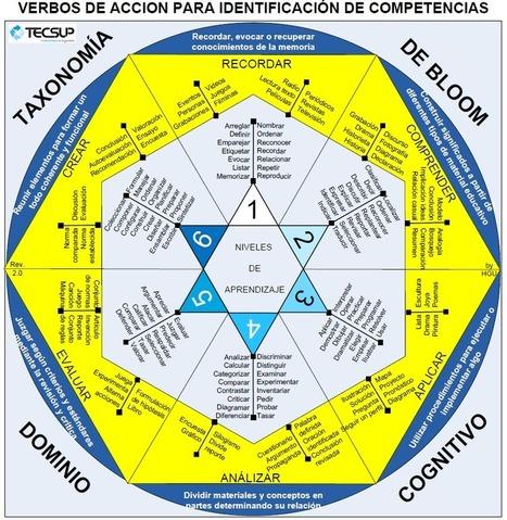 La importancia de una buena formulación de los objetivos de aprendizaje. | Docencia | Creatividad en la Escuela | Scoop.it