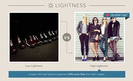 [Study] 6 Image Qualities Which May Drive More Likes on Instagram | PHOTOS ON THE GO | Scoop.it