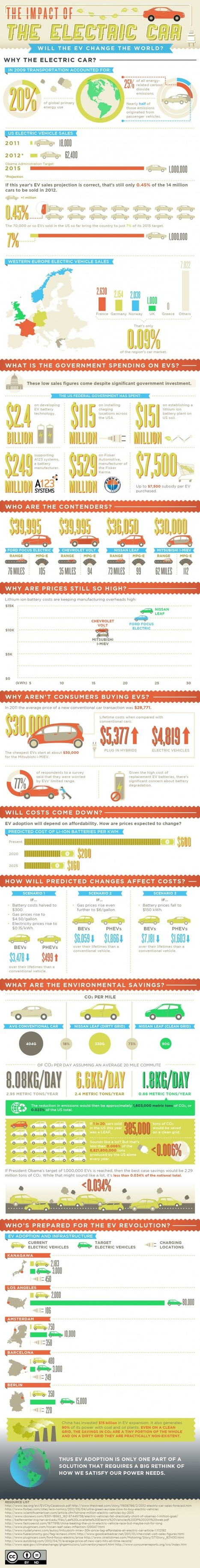 The Impact of the Electric Car [Infographic] | green infographics | Scoop.it