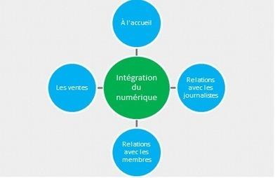 L'impact des réseaux sociaux et de la mobilité sur les organisations | eTourisme & web marketing | Scoop.it