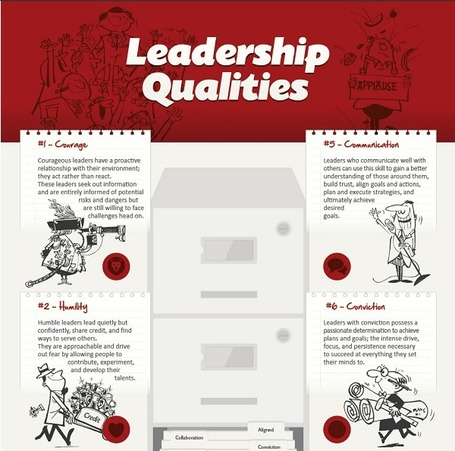Leadership Qualities – how close to the mark are you? | demain un nouveau monde !? vers l'intelligence collective des hommes et des organisations | Scoop.it