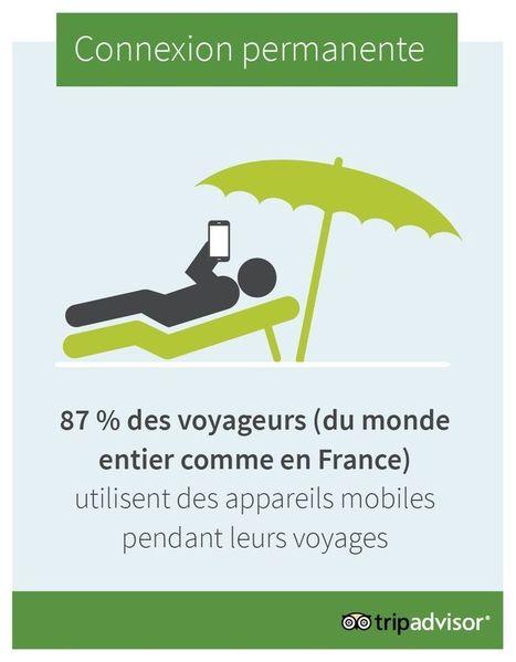 D'après l'enquête TripBarometer de TripAdvisor, 9 voyageurs français sur 10 utilisent un appareil mobile pendant leurs vacances et 71% des hôteliers français quant à eux utilisent les medias sociau... | Hospitality and tourism industry | Scoop.it