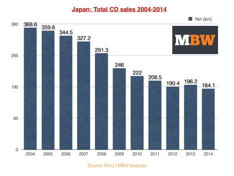 CD sales remain rock solid in Japan - but J-Pop has a stranglehold - Music Business Worldwide | Music Business - What's Up? | Scoop.it
