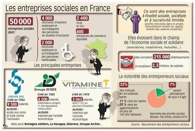 Le Groupe SOS, géant assumé de l'économie sociale - La Croix | Emi Scop | Scoop.it