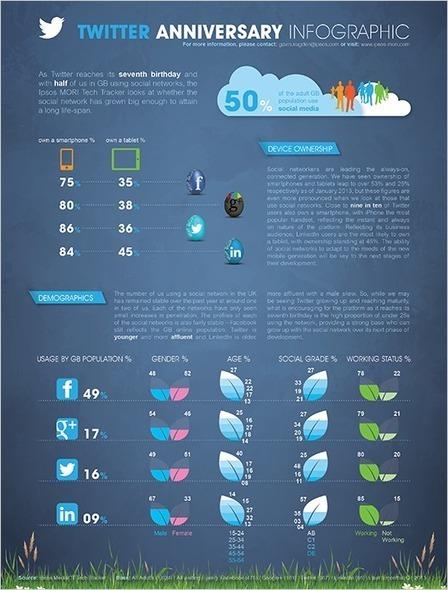 Ipsos MORI | Datafizz Blog | Twitter's Seventh Birthday | sabkarsocialmediaInfographics | Scoop.it