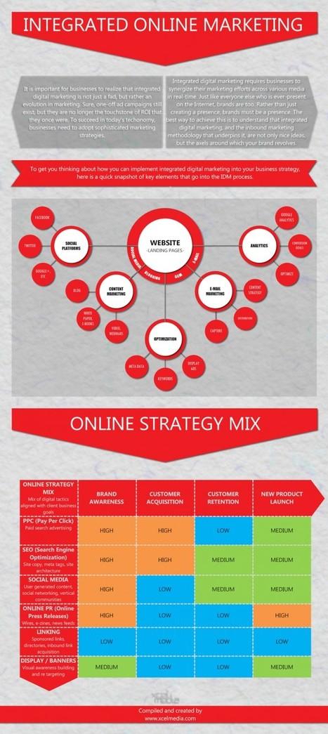 Five Key Elements to Integrated Online Marketing | XcelMedia | #TheMarketingAutomationAlert | Small Business Marketing | Scoop.it