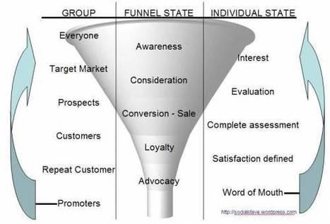 Social Media – How is Your Performance?   Social Media Strategist   Scoop.it