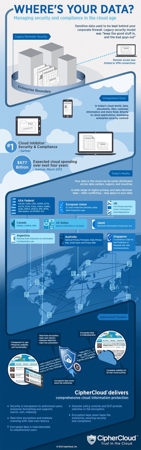 Managing Security and Compliance in the Cloud an Infographic /@BerriePelser | Intereses | Scoop.it