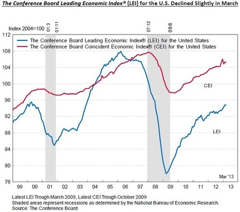 March 2013 Leading Economic Index Forecasts Slowing Economic Growth | Global Economic Intersection | New agricultural trends | Scoop.it