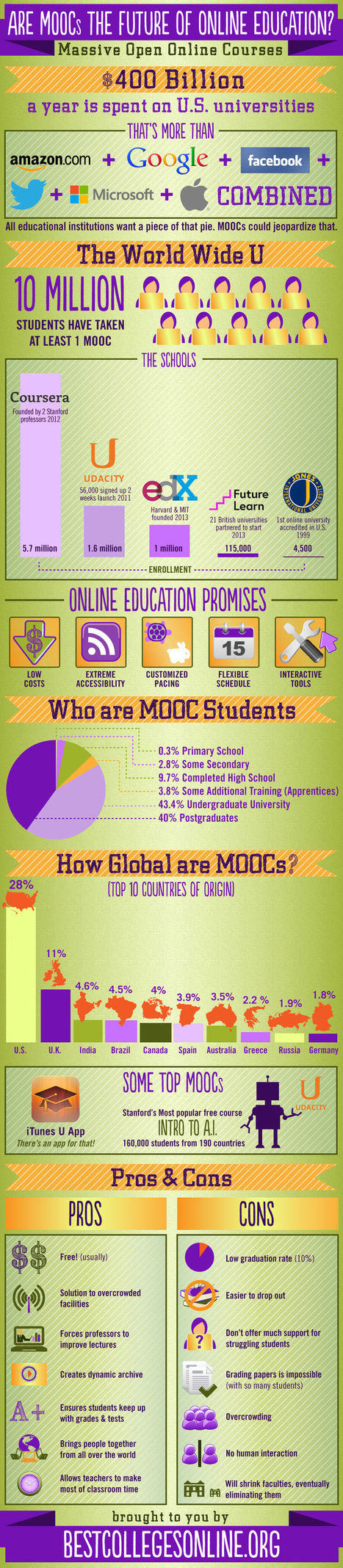 Are MOOCs the Future of Online Education? Infographic - e-Learning Infographics | Wiki_Universe | Scoop.it