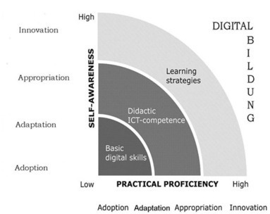 La competencia digital docente: más allá de las habilidades TIC | francesc esteve | DIY educativo | Scoop.it