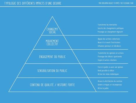 Mesurer l'impact des oeuvres interactives — Interactivité & Transmedia — Medium | Outils de visibilité | Scoop.it