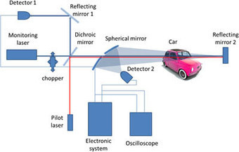 External laser device can detect the presence of alcohol vapor inside moving cars | Amazing Science | Scoop.it