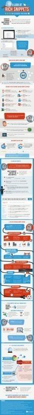 La Guía Completa de Google AuthorShip | Social Media | Scoop.it