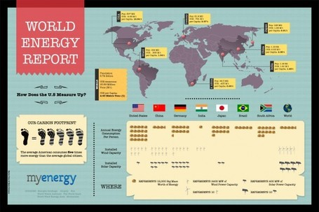 How Does American Energy Consumption Measure Up in a Global Context? | Development geography | Scoop.it