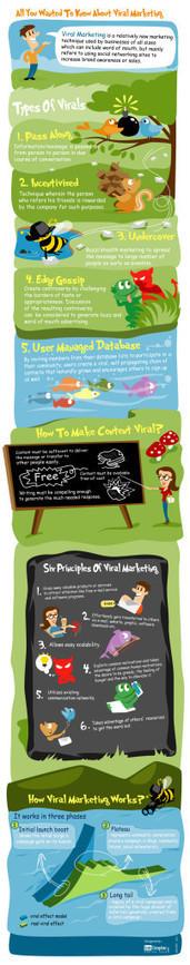 Top 10 Viral Marketing Tips [Infographic] | Tips Builder | Social Media | Scoop.it