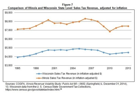State would gain $2.1 billion if Illinois sales tax applied to services - Reboot Illinois | Illinois Legislative Affairs | Scoop.it