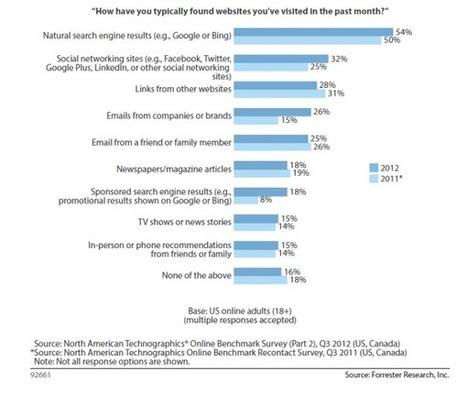 Les réseaux sociaux au coeur de la recherche web en 2012 (Etude) - Actualité Abondance | Quand la communication passe au web | Scoop.it