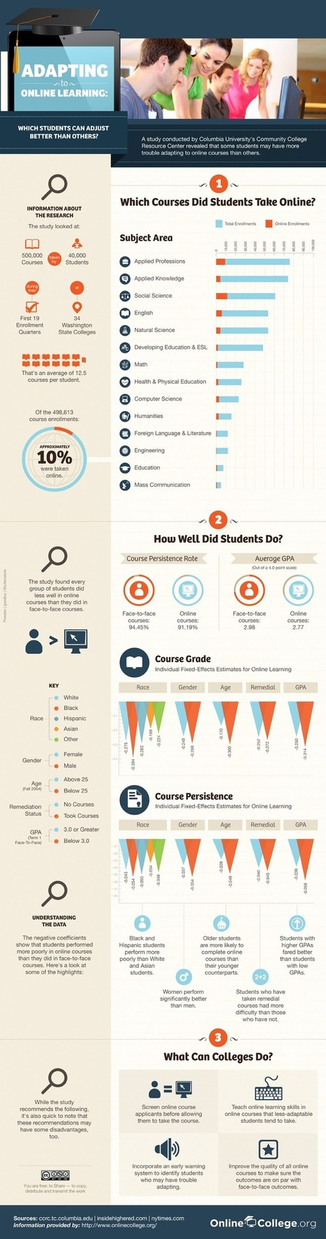 The Characteristics Of A Successful Online Student [Infographic] | Digital learning and student engagement | Scoop.it