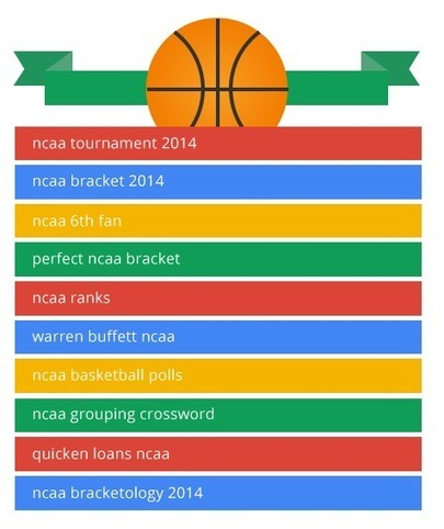 March Madness, Merch Madness, Mobile Madness: Think Insights – Google | BI Revolution | Scoop.it