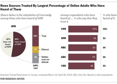 Which news organization is the most trusted? The answer is complicated. | Journalismi | Scoop.it