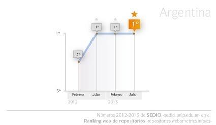 SEDICI sigue primero en los rankings | SEDICI | Blog | Scoop.it