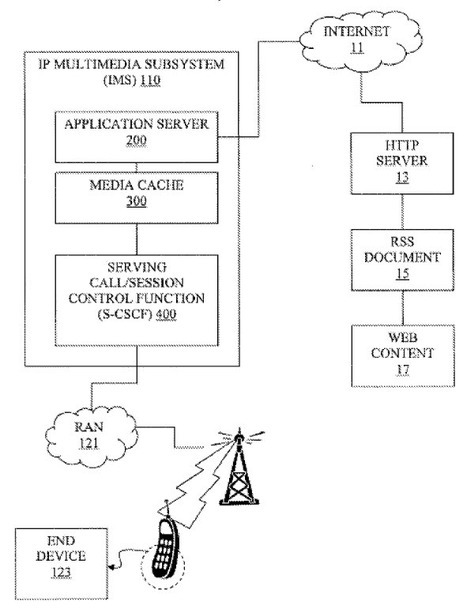 IBM patent to boost RSS feed retrieving from mobile devices | RSS Circus : veille stratégique, intelligence économique, curation, publication, Web 2.0 | Scoop.it
