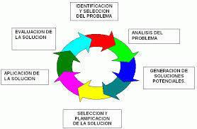 conflictos | Definición y proceso  de resolución de conflictos o problemas. Análisis DAFO | Scoop.it